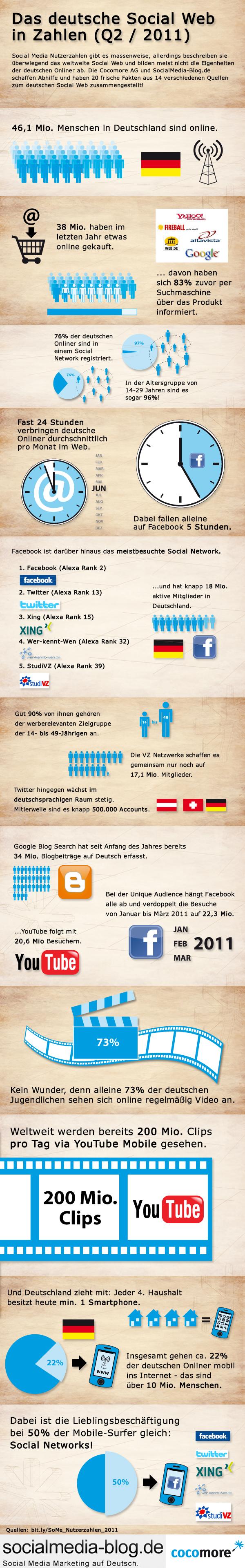 Social Media Nutzerzahlen und Trends