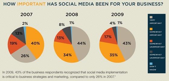 [Infografik] Wie sich Social Media auf Ihr Business auswirkt